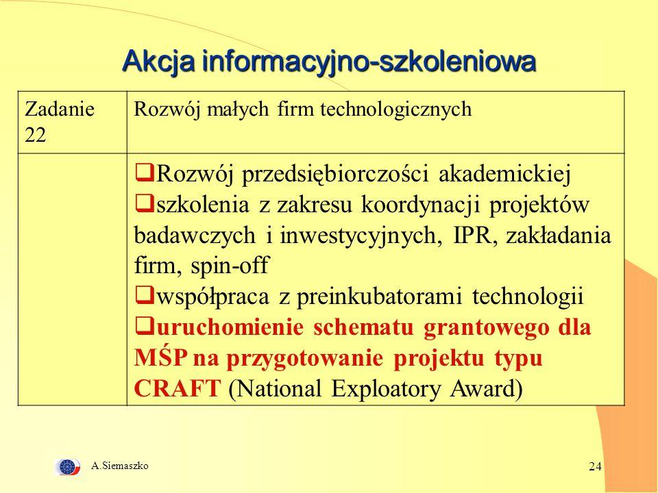 A.Siemaszko 24 Akcja informacyjno-szkoleniowa Zadanie 22 Rozwój małych firm technologicznych  Rozwój przedsiębiorczości akademickiej  szkolenia z zakresu koordynacji projektów badawczych i inwestycyjnych, IPR, zakładania firm, spin-off  współpraca z preinkubatorami technologii  uruchomienie schematu grantowego dla MŚP na przygotowanie projektu typu CRAFT (National Exploatory Award)