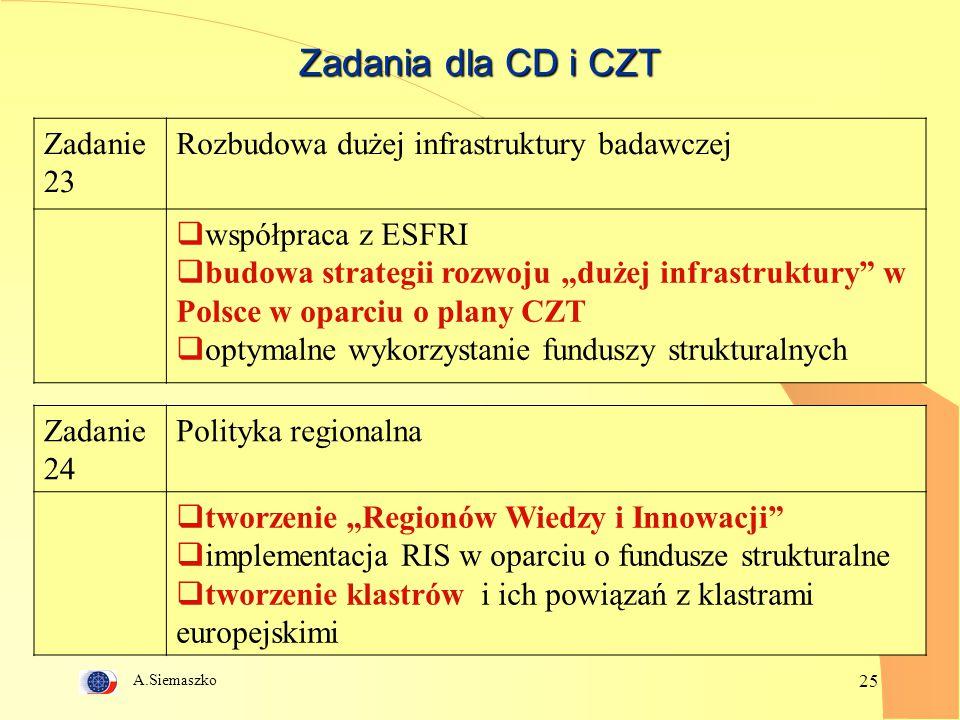 """A.Siemaszko 25 Zadania dla CD i CZT Zadanie 23 Rozbudowa dużej infrastruktury badawczej  współpraca z ESFRI  budowa strategii rozwoju """"dużej infrastruktury w Polsce w oparciu o plany CZT  optymalne wykorzystanie funduszy strukturalnych Zadanie 24 Polityka regionalna  tworzenie """"Regionów Wiedzy i Innowacji  implementacja RIS w oparciu o fundusze strukturalne  tworzenie klastrów i ich powiązań z klastrami europejskimi"""