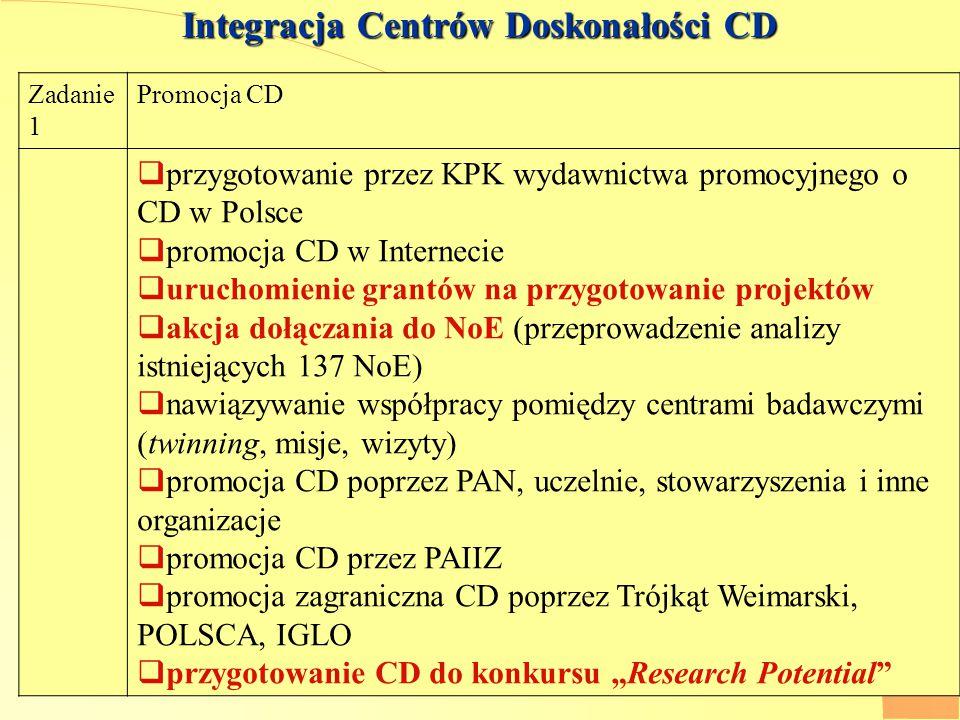 """A.Siemaszko 3 Integracja Centrów Doskonałości CD Zadanie 1 Promocja CD  przygotowanie przez KPK wydawnictwa promocyjnego o CD w Polsce  promocja CD w Internecie  uruchomienie grantów na przygotowanie projektów  akcja dołączania do NoE (przeprowadzenie analizy istniejących 137 NoE)  nawiązywanie współpracy pomiędzy centrami badawczymi (twinning, misje, wizyty)  promocja CD poprzez PAN, uczelnie, stowarzyszenia i inne organizacje  promocja CD przez PAIIZ  promocja zagraniczna CD poprzez Trójkąt Weimarski, POLSCA, IGLO  przygotowanie CD do konkursu """"Research Potential"""