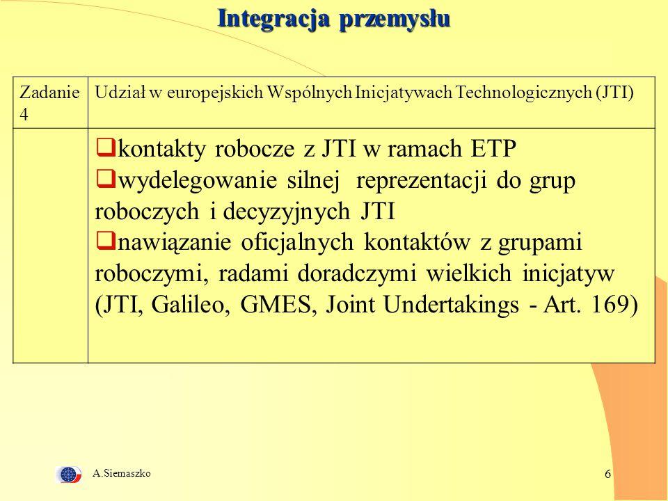 A.Siemaszko 6 Integracja przemysłu Zadanie 4 Udział w europejskich Wspólnych Inicjatywach Technologicznych (JTI)  kontakty robocze z JTI w ramach ETP  wydelegowanie silnej reprezentacji do grup roboczych i decyzyjnych JTI  nawiązanie oficjalnych kontaktów z grupami roboczymi, radami doradczymi wielkich inicjatyw (JTI, Galileo, GMES, Joint Undertakings - Art.