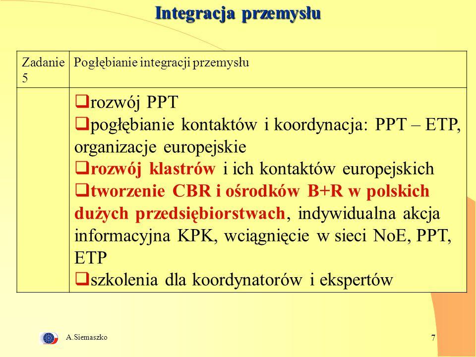 A.Siemaszko 7 Integracja przemysłu Zadanie 5 Pogłębianie integracji przemysłu  rozwój PPT  pogłębianie kontaktów i koordynacja: PPT – ETP, organizacje europejskie  rozwój klastrów i ich kontaktów europejskich  tworzenie CBR i ośrodków B+R w polskich dużych przedsiębiorstwach, indywidualna akcja informacyjna KPK, wciągnięcie w sieci NoE, PPT, ETP  szkolenia dla koordynatorów i ekspertów