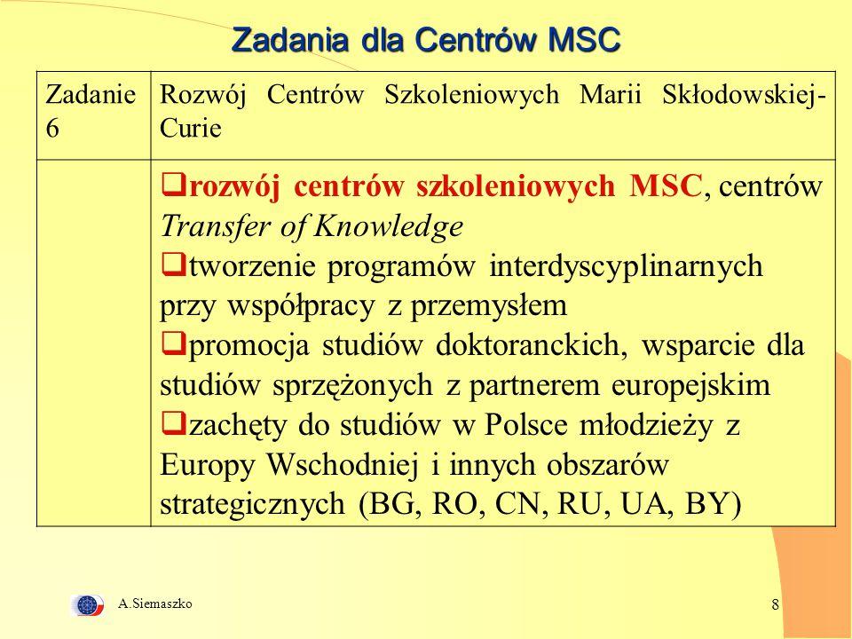A.Siemaszko 8 Zadania dla Centrów MSC Zadanie 6 Rozwój Centrów Szkoleniowych Marii Skłodowskiej- Curie  rozwój centrów szkoleniowych MSC, centrów Transfer of Knowledge  tworzenie programów interdyscyplinarnych przy współpracy z przemysłem  promocja studiów doktoranckich, wsparcie dla studiów sprzężonych z partnerem europejskim  zachęty do studiów w Polsce młodzieży z Europy Wschodniej i innych obszarów strategicznych (BG, RO, CN, RU, UA, BY)