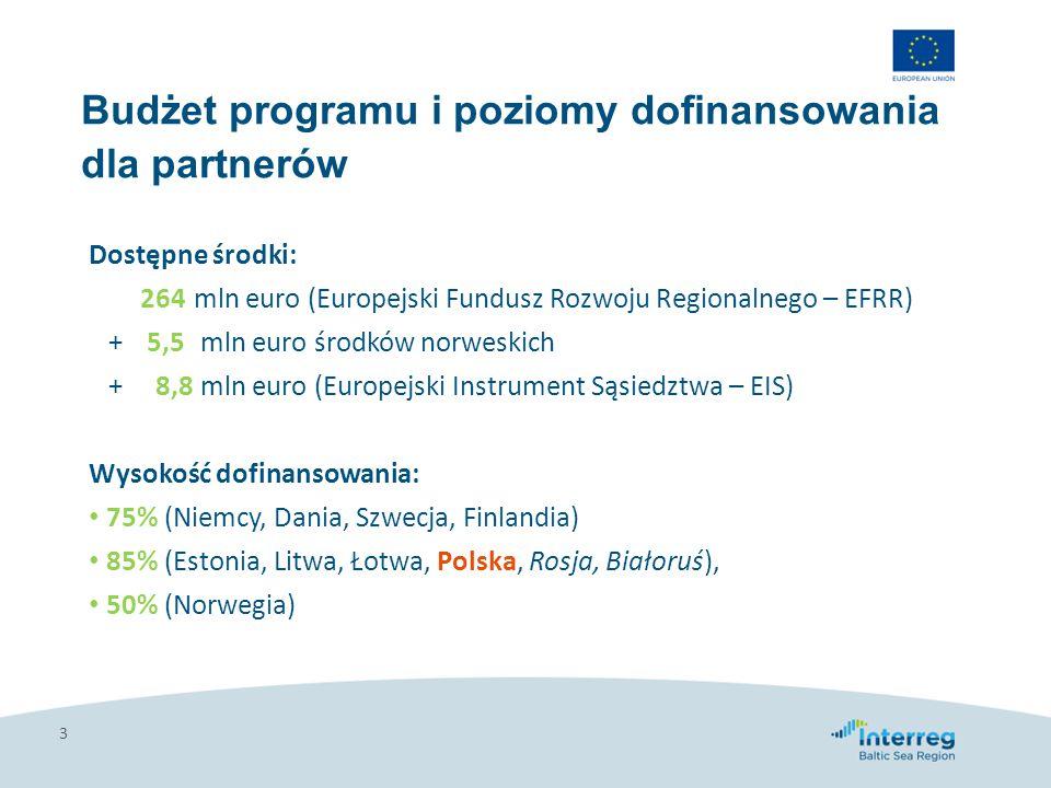 Budżet programu i poziomy dofinansowania dla partnerów 3 Dostępne środki: 264 mln euro (Europejski Fundusz Rozwoju Regionalnego – EFRR) + 5,5 mln euro