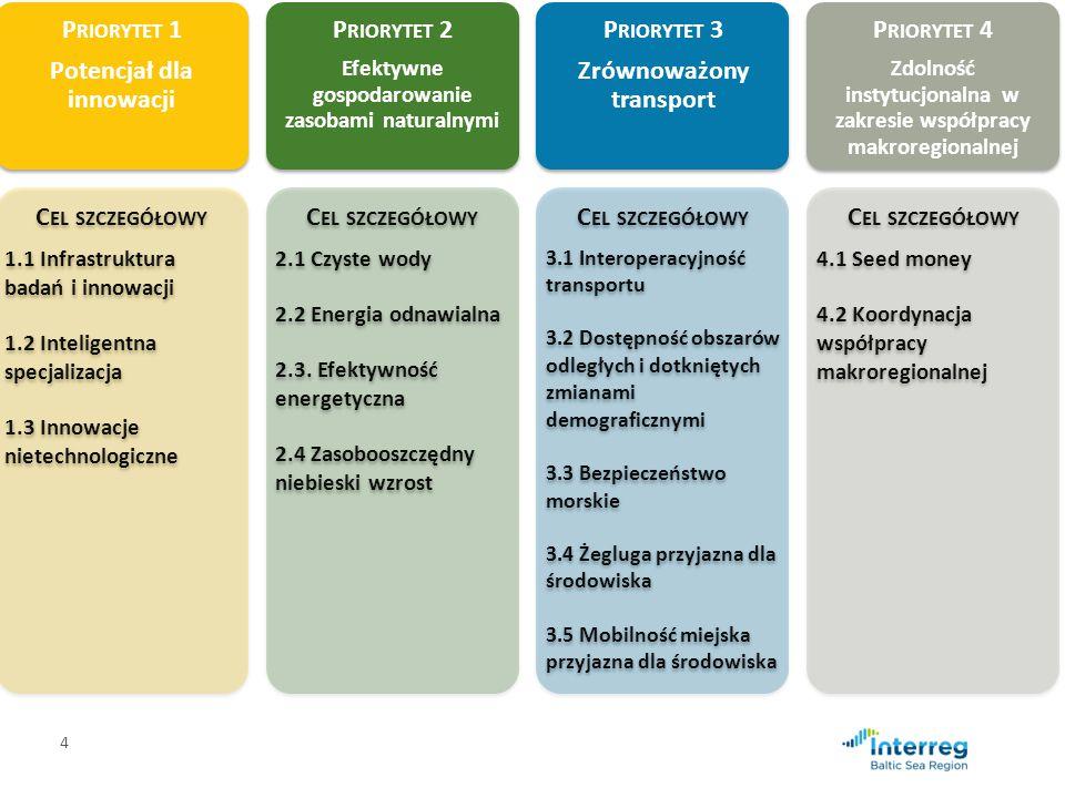 4 P RIORYTET 1 Potencjał dla innowacji C EL SZCZEGÓŁOWY 1.1 Infrastruktura badań i innowacji 1.2 Inteligentna specjalizacja 1.3 Innowacje nietechnologiczne P RIORYTET 2 Efektywne gospodarowanie zasobami naturalnymi C EL SZCZEGÓŁOWY 2.1 Czyste wody 2.2 Energia odnawialna 2.3.