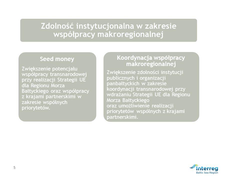 5 Zdolność instytucjonalna w zakresie współpracy makroregionalnej Seed money Zwiększenie potencjału współpracy transnarodowej przy realizacji Strategi