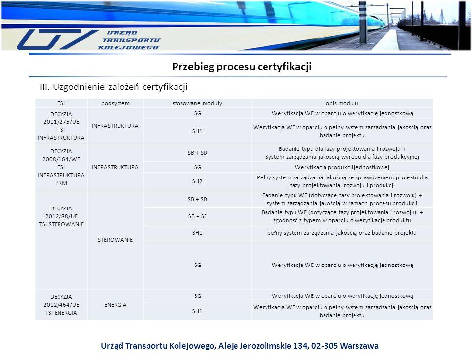 Urząd Transportu Kolejowego, Aleje Jerozolimskie 134, 02-305 Warszawa Przebieg procesu certyfikacji TSIpodsystemstosowane modułyopis modułu DECYZJA 2011/275/UE TSI INFRASTRUKTURA INFRASTRUKTURA SGWeryfikacja WE w oparciu o weryfikację jednostkową SH1 Weryfikacja WE w oparciu o pełny system zarządzania jakością oraz badanie projektu DECYZJA 2008/164/WE TSI INFRASTRUKTURA PRM INFRASTRUKTURA SB + SD Badanie typu dla fazy projektowania i rozwoju + System zarządzania jakością wyrobu dla fazy produkcyjnej SGWeryfikacja produkcji jednostkowej SH2 Pełny system zarządzania jakością ze sprawdzeniem projektu dla fazy projektowania, rozwoju i produkcji DECYZJA 2012/88/UE TSI STEROWANIE STEROWANIE SB + SD Badanie typu WE (dotyczące fazy projektowania i rozwoju) + system zarządzania jakością w ramach procesu produkcji SB + SF Badanie typu WE (dotyczące fazy projektowania i rozwoju) + zgodność z typem w oparciu o weryfikację produktu SH1pełny system zarządzania jakością oraz badanie projektu SGWeryfikacja WE w oparciu o weryfikację jednostkową DECYZJA 2012/464/UE TSI ENERGIA ENERGIA SGWeryfikacja WE w oparciu o weryfikację jednostkową SH1 Weryfikacja WE w oparciu o pełny system zarządzania jakością oraz badanie projektu III.