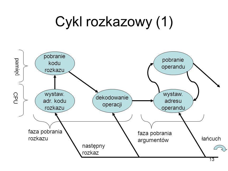 13 Cykl rozkazowy (1) wystaw. adr. kodu rozkazu pamięć CPU pobranie kodu rozkazu dekodowanie operacji wystaw. adresu operandu pobranie operandu faza p