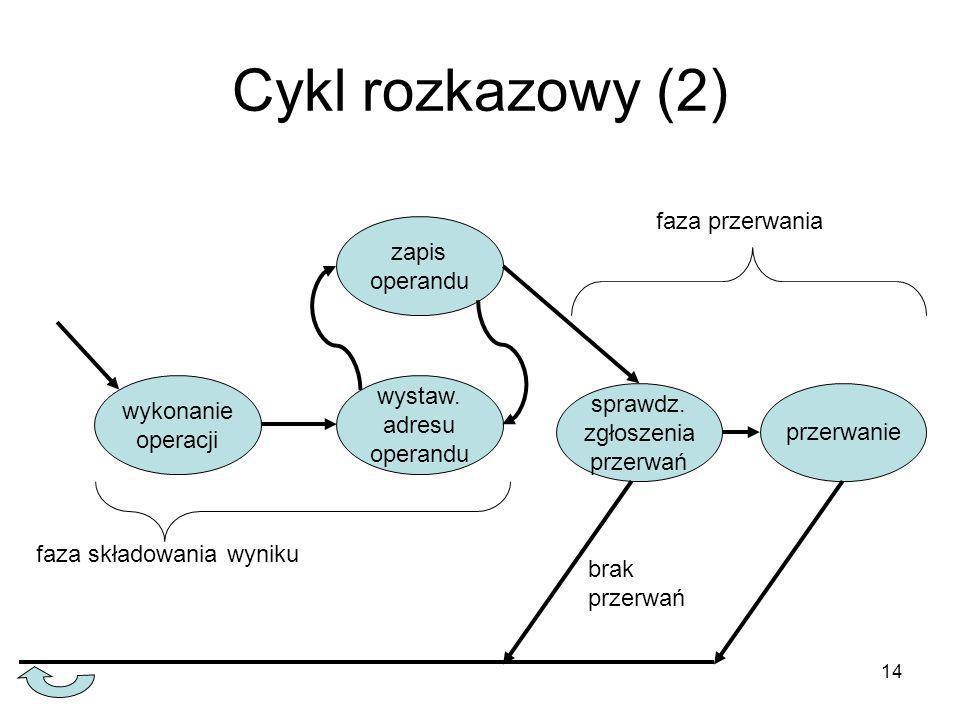 14 Cykl rozkazowy (2) wykonanie operacji zapis operandu wystaw. adresu operandu sprawdz. zgłoszenia przerwań przerwanie faza składowania wyniku faza p