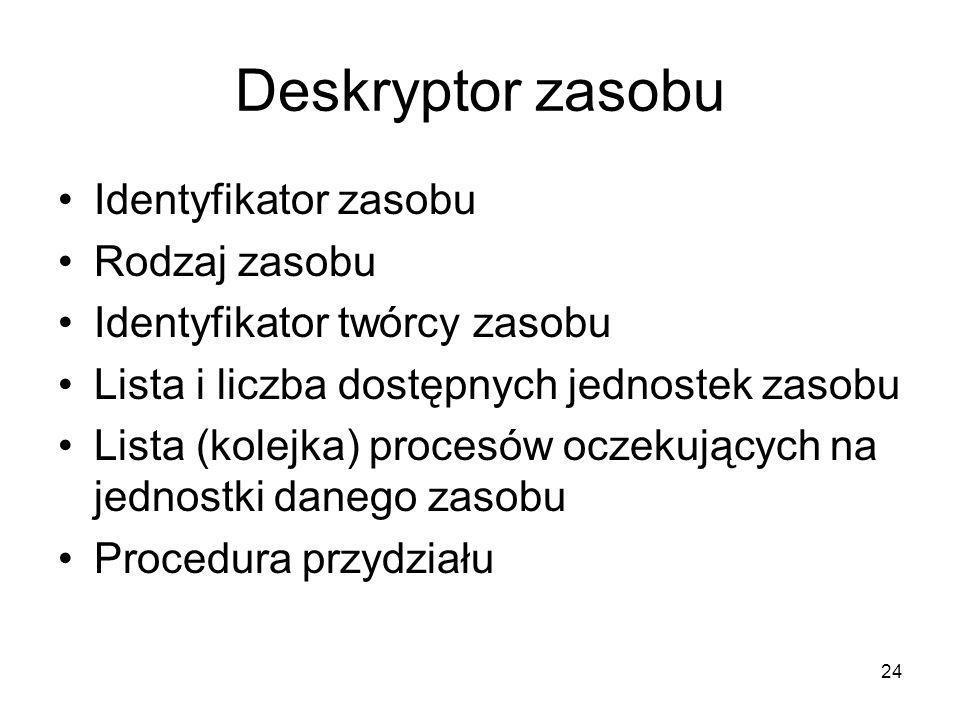 24 Deskryptor zasobu Identyfikator zasobu Rodzaj zasobu Identyfikator twórcy zasobu Lista i liczba dostępnych jednostek zasobu Lista (kolejka) procesó