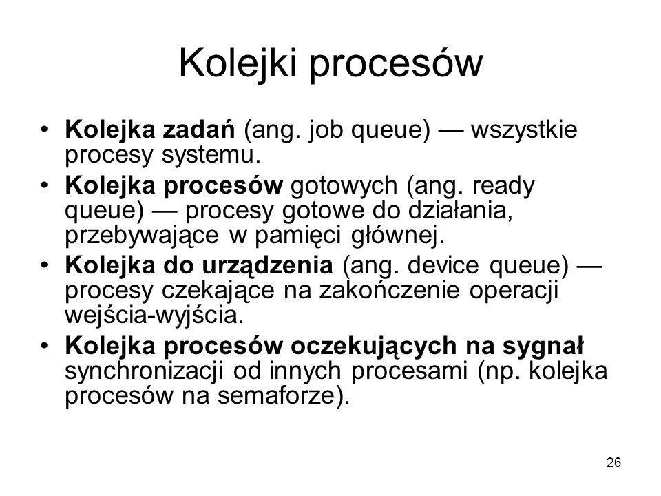 26 Kolejki procesów Kolejka zadań (ang. job queue) — wszystkie procesy systemu. Kolejka procesów gotowych (ang. ready queue) — procesy gotowe do dział