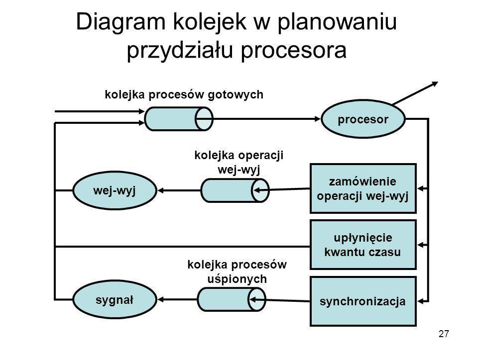 27 Diagram kolejek w planowaniu przydziału procesora procesor sygnał wej-wyj zamówienie operacji wej-wyj upłynięcie kwantu czasu synchronizacja kolejk