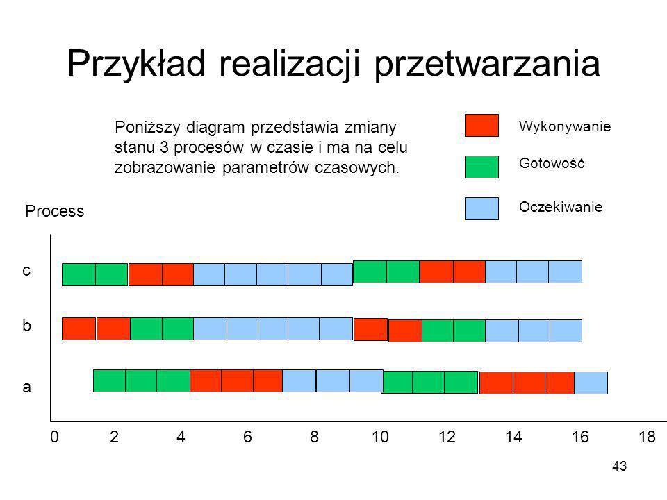 43 Przykład realizacji przetwarzania a b c 024681012141618 Process Wykonywanie Gotowość Oczekiwanie Poniższy diagram przedstawia zmiany stanu 3 proces