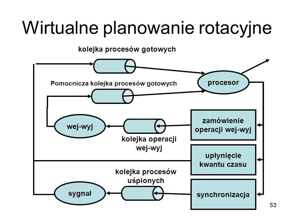 53 Wirtualne planowanie rotacyjne procesor sygnał wej-wyj zamówienie operacji wej-wyj upłynięcie kwantu czasu synchronizacja kolejka procesów gotowych