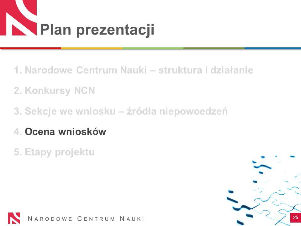 Plan prezentacji 1. Narodowe Centrum Nauki – struktura i działanie 2. Konkursy NCN 3. Sekcje we wniosku – źródła niepowoedzeń 4. Ocena wniosków 5. Eta