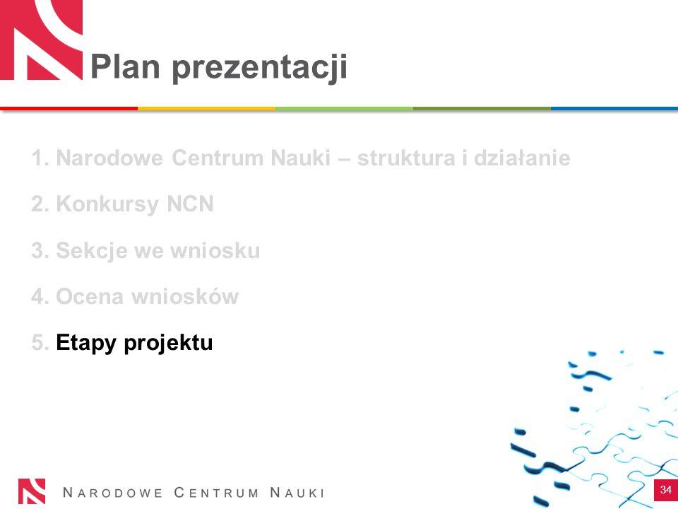 Plan prezentacji 1. Narodowe Centrum Nauki – struktura i działanie 2. Konkursy NCN 3. Sekcje we wniosku 4. Ocena wniosków 5. Etapy projektu 34