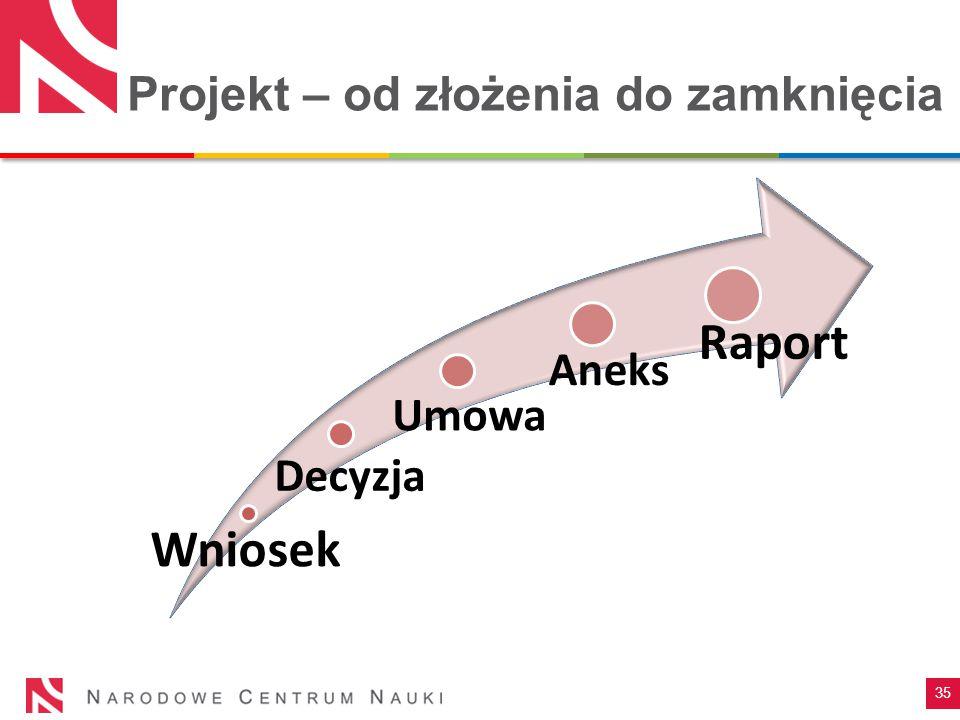 Projekt – od złożenia do zamknięcia 35 Wniosek Decyzja Umowa Aneks Raport