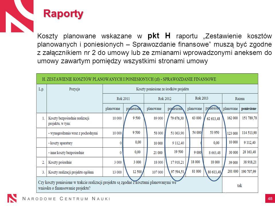 """Raporty Koszty planowane wskazane w pkt H raportu """"Zestawienie kosztów planowanych i poniesionych – Sprawozdanie finansowe"""" muszą być zgodne z załączn"""