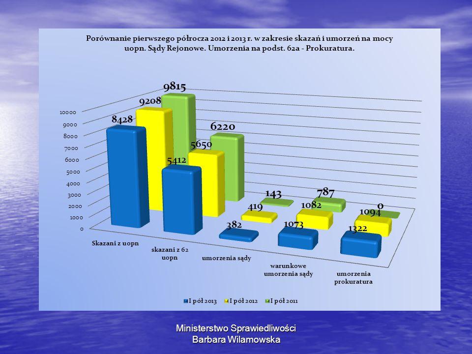 Wg stanu na dzień 31 grudnia, osób pozbawionych wolności w związku z uopn było: Wg stanu na dzień 31 grudnia, osób pozbawionych wolności w związku z uopn było: w 2012: 3 161 w 2012: 3 161 w 2013: 2 962 w 2013: 2 962 W roku 2012 w Sądach Rejonowych liczba osób W roku 2012 w Sądach Rejonowych liczba osób osądzonych ogółem: 451 973, z uopn: 20 887, osądzonych ogółem: 451 973, z uopn: 20 887, skazanych ogółem: 397 828, z uopn: 17 614.