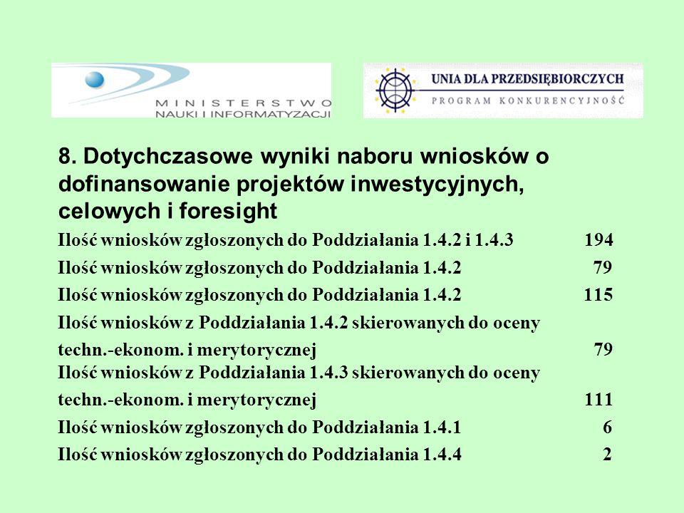 8. Dotychczasowe wyniki naboru wniosków o dofinansowanie projektów inwestycyjnych, celowych i foresight Ilość wniosków zgłoszonych do Poddziałania 1.4