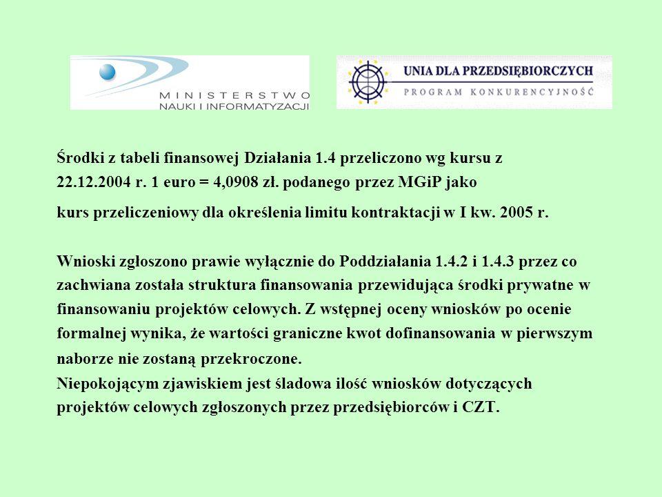 Środki z tabeli finansowej Działania 1.4 przeliczono wg kursu z 22.12.2004 r. 1 euro = 4,0908 zł. podanego przez MGiP jako kurs przeliczeniowy dla okr