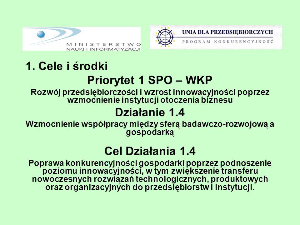 1. Cele i środki Priorytet 1 SPO – WKP Rozwój przedsiębiorczości i wzrost innowacyjności poprzez wzmocnienie instytucji otoczenia biznesu Działanie 1.