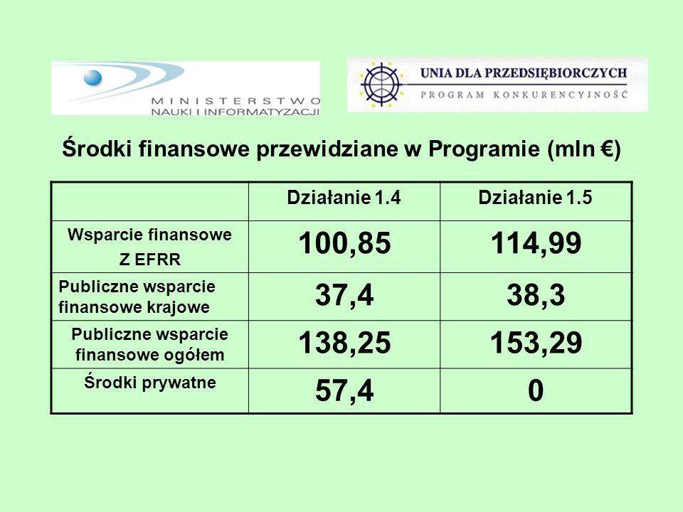Środki finansowe przewidziane w Programie (mln €) Działanie 1.4Działanie 1.5 Wsparcie finansowe Z EFRR 100,85114,99 Publiczne wsparcie finansowe krajowe 37,438,3 Publiczne wsparcie finansowe ogółem 138,25153,29 Środki prywatne 57,40