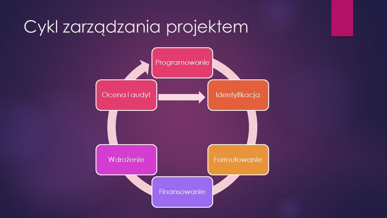 Cykl zarządzania projektem ProgramowanieIdentyfikacjaFormułowanieFinansowanieWdrożenieOcena i audyt