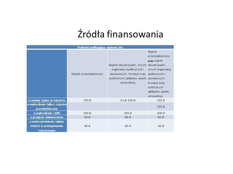 Źródła finansowania Podmiot podlegający wpisowi do: Rejestr przedsiębiorców Rejestr stowarzyszeń, innych organizacji społecznych i zawodowych, fundacji oraz publicznych zakładów opieki zdrowotnej Rejestr przedsiębiorców oraz rejestr stowarzyszeń, innych organizacji społecznych i zawodowych, fundacji oraz publicznych zakładów opieki zdrowotnej o zmianę wpisu w rejestrze250 zł0 lub 150 zł250 zł o wykreślenie tylko z rejestru przedsiębiorców 150 zł o wykreślenie z KRS300 zł o przyjęcie dokumentów40 zł o uwierzytelnienie odpisu statutu w postępowaniu rejestrowym 40 zł