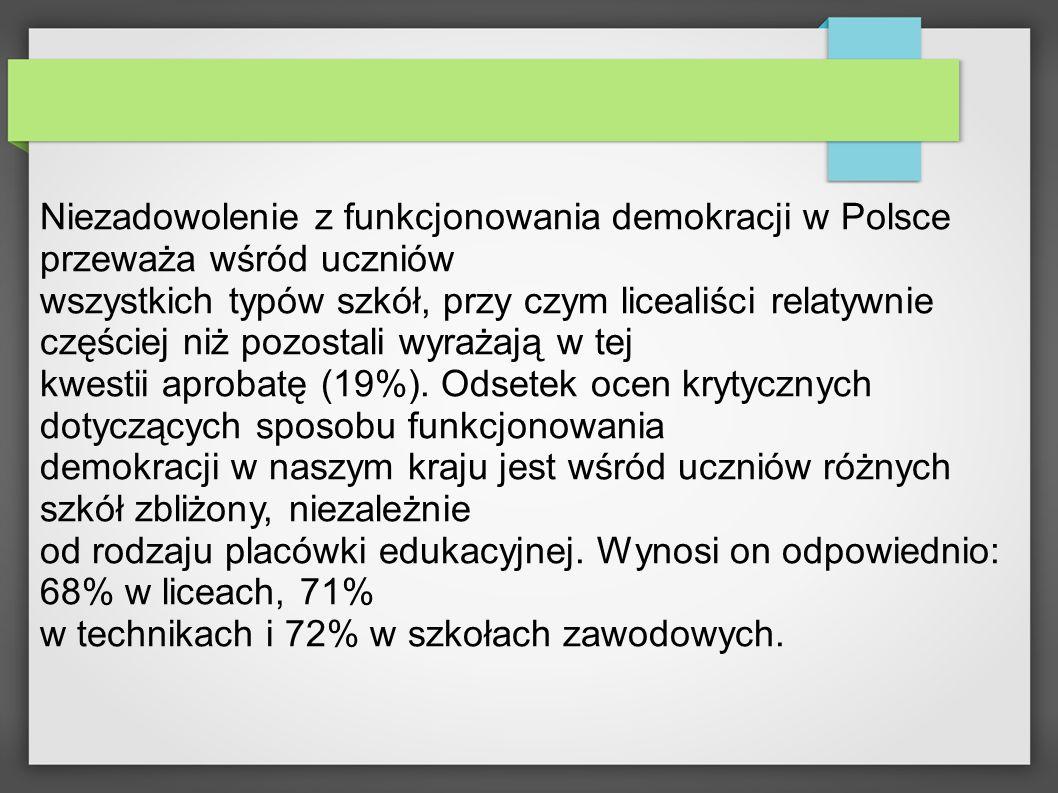 Niezadowolenie z funkcjonowania demokracji w Polsce przeważa wśród uczniów wszystkich typów szkół, przy czym licealiści relatywnie częściej niż pozostali wyrażają w tej kwestii aprobatę (19%).