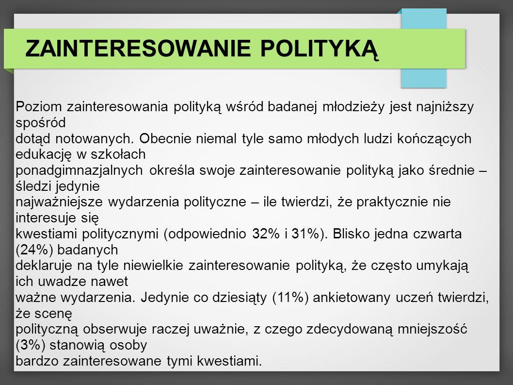 ZAINTERESOWANIE POLITYKĄ Poziom zainteresowania polityką wśród badanej młodzieży jest najniższy spośród dotąd notowanych.