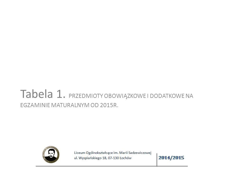 Tabela 1. PRZEDMIOTY OBOWIĄZKOWE I DODATKOWE NA EGZAMINIE MATURALNYM OD 2015R.