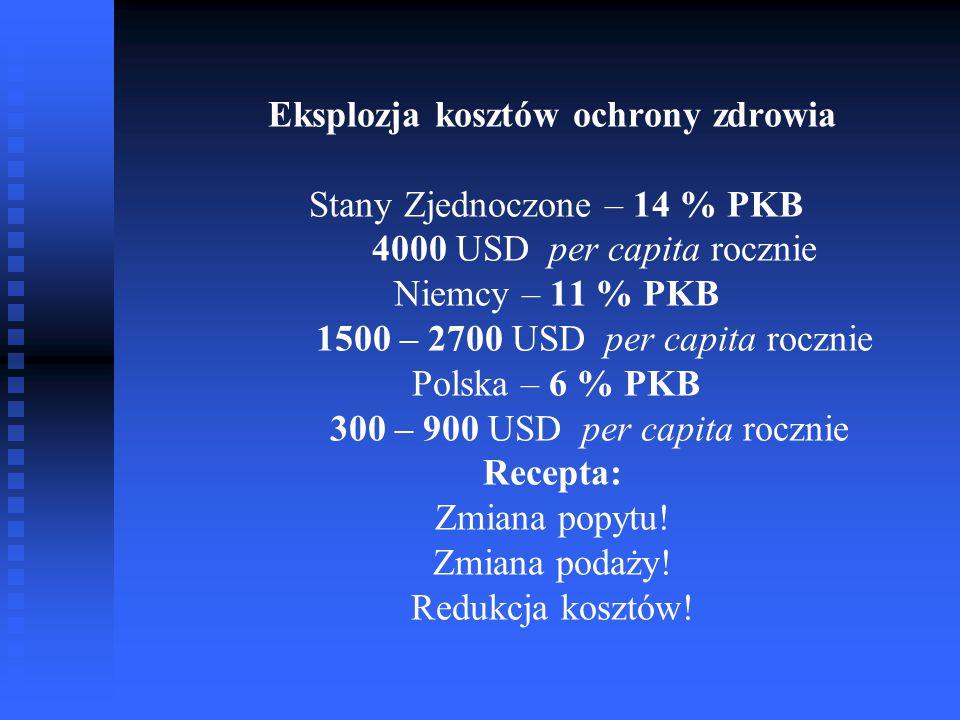 Eksplozja kosztów ochrony zdrowia Stany Zjednoczone – 14 % PKB 4000 USD per capita rocznie Niemcy – 11 % PKB 1500 – 2700 USD per capita rocznie Polska