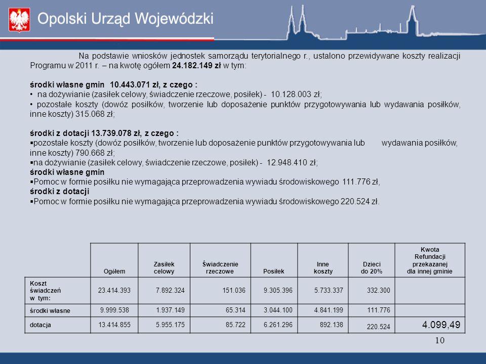 10 Na podstawie wniosków jednostek samorządu terytorialnego r., ustalono przewidywane koszty realizacji Programu w 2011 r.