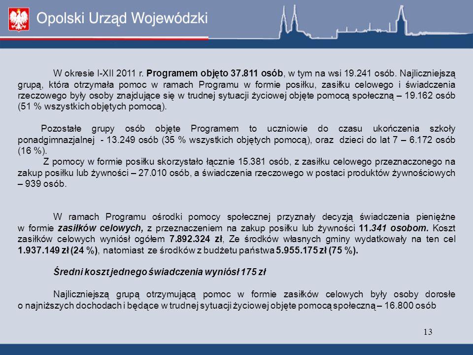 13 W okresie I-XII 2011 r.Programem objęto 37.811 osób, w tym na wsi 19.241 osób.