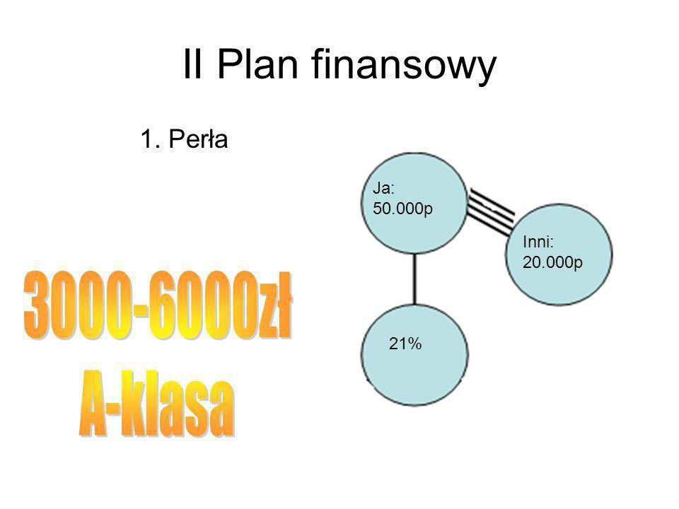 II Plan finansowy 1. Perła Ja: 50.000p Inni: 20.000p 21%