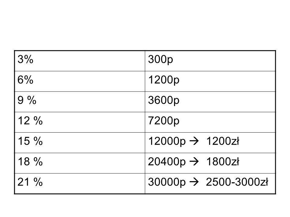 3%300p 6%1200p 9 %3600p 12 %7200p 15 %12000p  1200zł 18 %20400p  1800zł 21 %30000p  2500-3000zł