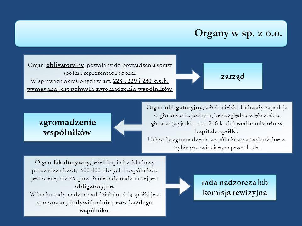 zarząd zarząd zgromadzenie wspólników zgromadzenie wspólników rada nadzorcza lub komisja rewizyjna rada nadzorcza lub komisja rewizyjna Organ obligato