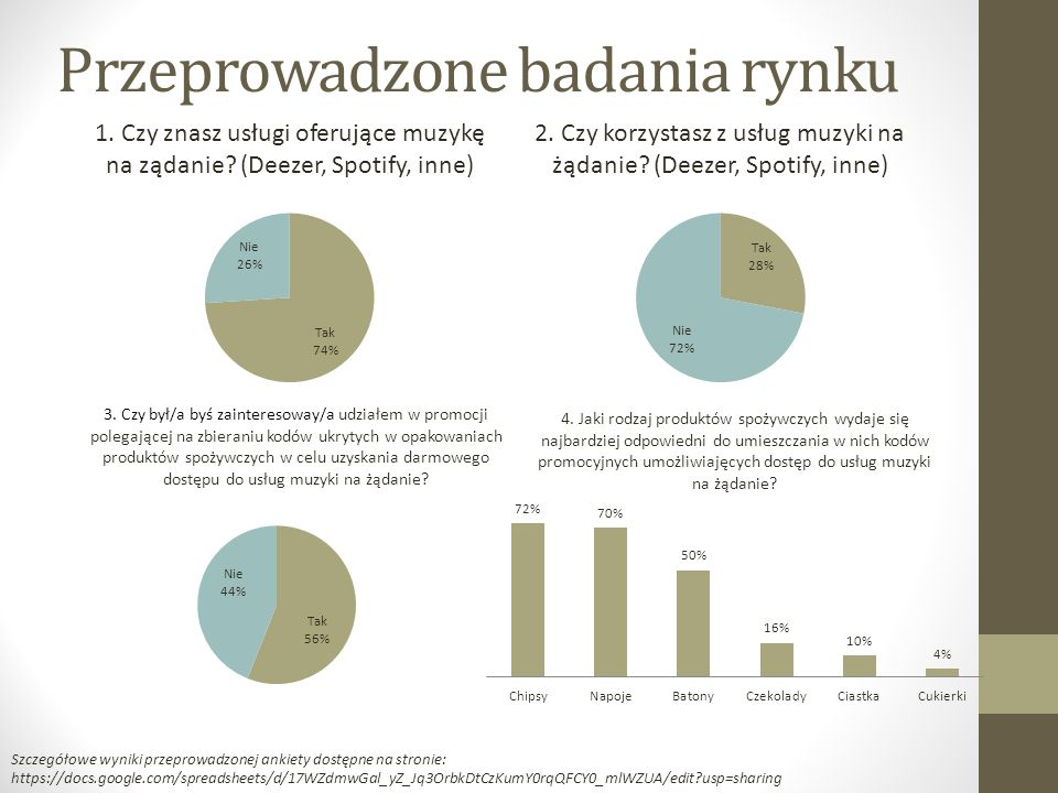 Przeprowadzone badania rynku Szczegółowe wyniki przeprowadzonej ankiety dostępne na stronie: https://docs.google.com/spreadsheets/d/17WZdmwGal_yZ_Jq3OrbkDtCzKumY0rqQFCY0_mlWZUA/edit usp=sharing