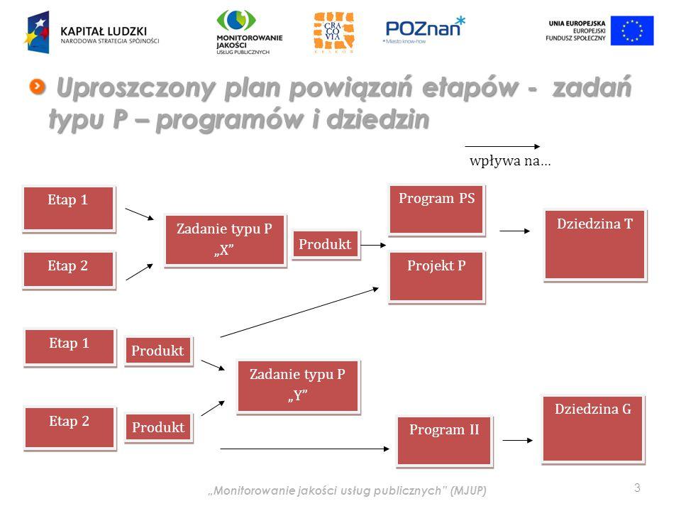 """""""Monitorowanie jakości usług publicznych (MJUP) Uproszczony plan powiązań etapów - zadań typu P – programów i dziedzin Uproszczony plan powiązań etapów - zadań typu P – programów i dziedzin 3 Etap 1 Etap 2 Etap 1 Etap 2 Zadanie typu P """"X Zadanie typu P """"Y Program PS Dziedzina T wpływa na… Program II Dziedzina G Produkt Projekt P"""