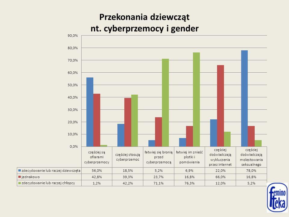 Przekonania dziewcząt nt. cyberprzemocy i gender