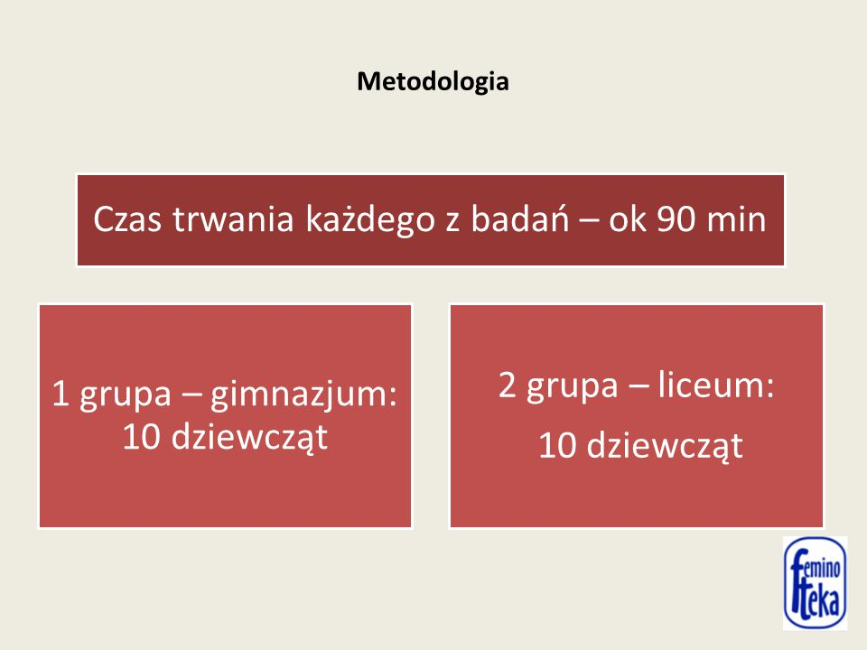 Metodologia Czas trwania każdego z badań – ok 90 min 1 grupa – gimnazjum: 10 dziewcząt 2 grupa – liceum: 10 dziewcząt