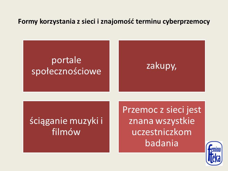 Formy korzystania z sieci i znajomość terminu cyberprzemocy portale społecznościowe zakupy, ściąganie muzyki i filmów Przemoc z sieci jest znana wszystkie uczestniczkom badania