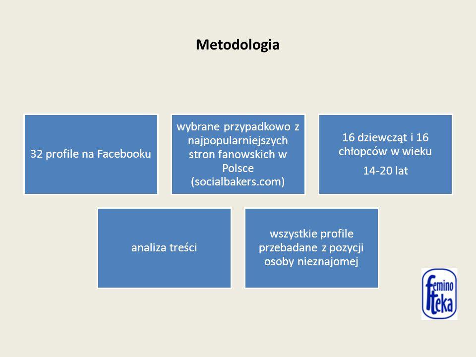 Metodologia 32 profile na Facebooku wybrane przypadkowo z najpopularniejszych stron fanowskich w Polsce (socialbakers.com) 16 dziewcząt i 16 chłopców w wieku 14-20 lat analiza treści wszystkie profile przebadane z pozycji osoby nieznajomej