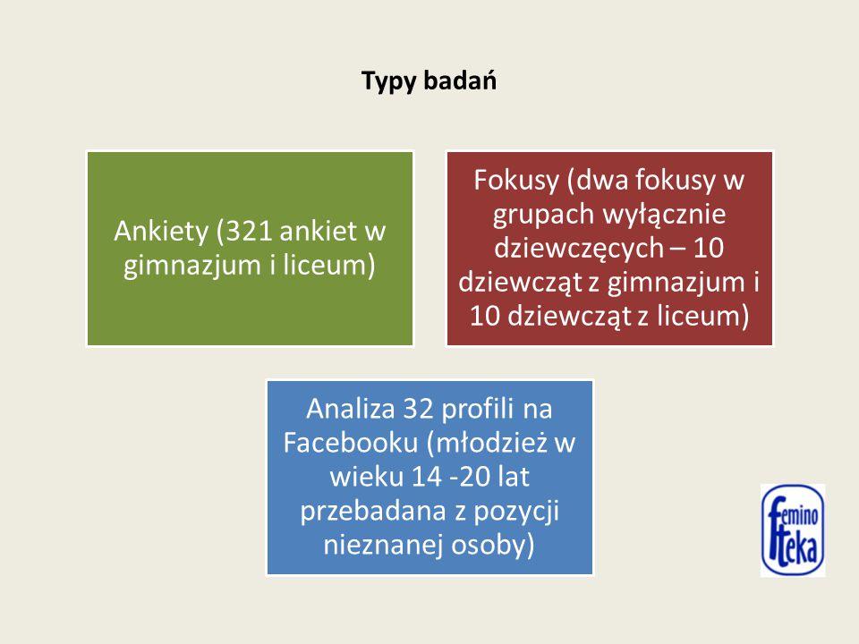 Typy badań Ankiety (321 ankiet w gimnazjum i liceum) Fokusy (dwa fokusy w grupach wyłącznie dziewczęcych – 10 dziewcząt z gimnazjum i 10 dziewcząt z liceum) Analiza 32 profili na Facebooku (młodzież w wieku 14 -20 lat przebadana z pozycji nieznanej osoby)