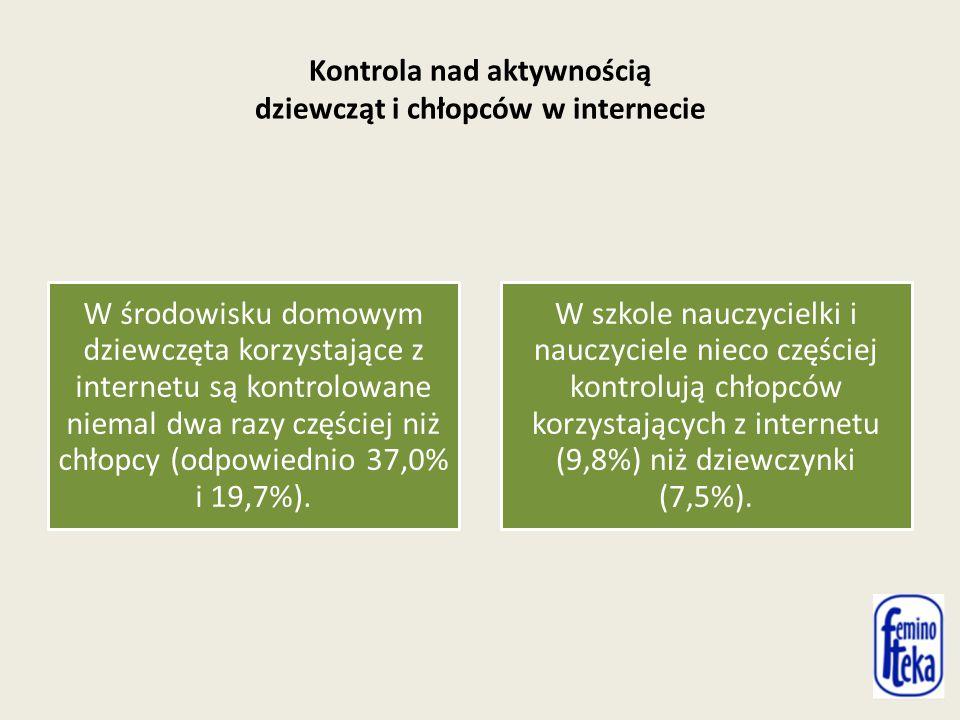 Kontrola nad aktywnością dziewcząt i chłopców w internecie W środowisku domowym dziewczęta korzystające z internetu są kontrolowane niemal dwa razy częściej niż chłopcy (odpowiednio 37,0% i 19,7%).