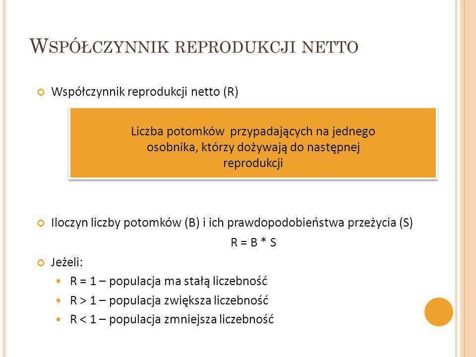 Współczynnik reprodukcji netto (R) Liczba potomków przypadających na jednego osobnika, którzy dożywają do następnej reprodukcji Iloczyn liczby potomkó