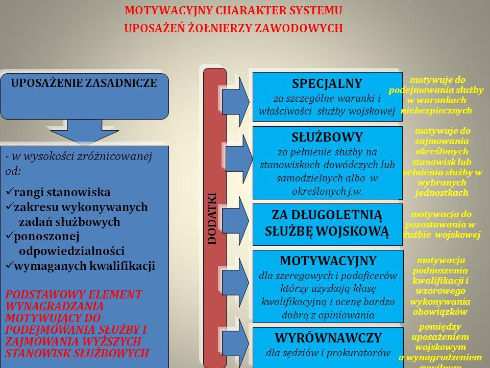 motywuje do zajmowania określonych stanowisk lub pełnienia służby w wybranych jednostkach motywacja do pozostawania w służbie wojskowej MOTYWACYJNY CHARAKTER SYSTEMU UPOSAŻEŃ ŻOŁNIERZY ZAWODOWYCH - w wysokości zróżnicowanej od: rangi stanowiska zakresu wykonywanych zadań służbowych ponoszonej odpowiedzialności wymaganych kwalifikacji PODSTAWOWY ELEMENT WYNAGRADZANIA MOTYWUJĄCY DO PODEJMOWANIA SŁUŻBY I ZAJMOWANIA WYŻSZYCH STANOWISK SŁUŻBOWYCH UPOSAŻENIE ZASADNICZE DODATKI SPECJALNY za szczególne warunki i właściwości służby wojskowej motywuje do podejmowania służby w warunkach niebezpiecznych SŁUŻBOWY za pełnienie służby na stanowiskach dowódczych lub samodzielnych albo w określonych j.w.