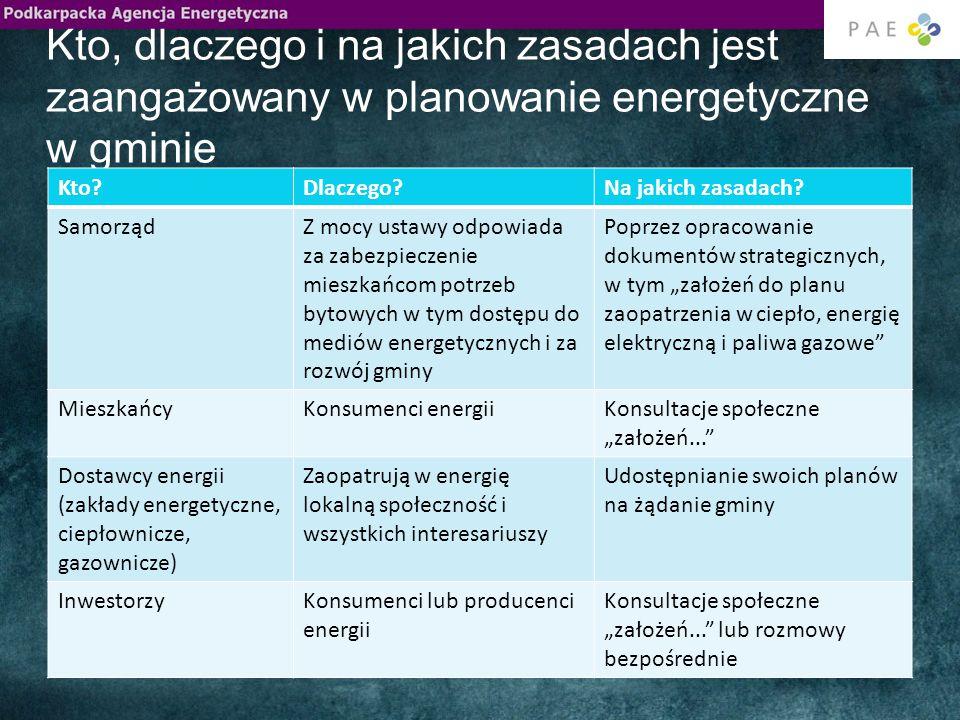 Kto, dlaczego i na jakich zasadach jest zaangażowany w planowanie energetyczne w gminie Kto?Dlaczego?Na jakich zasadach.