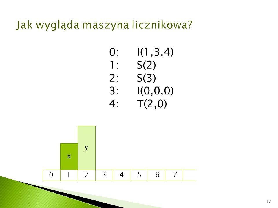 17 x y 0 1 2 3 4 5 6 7 0:I(1,3,4) 1:S(2) 2:S(3) 3:I(0,0,0) 4:T(2,0)