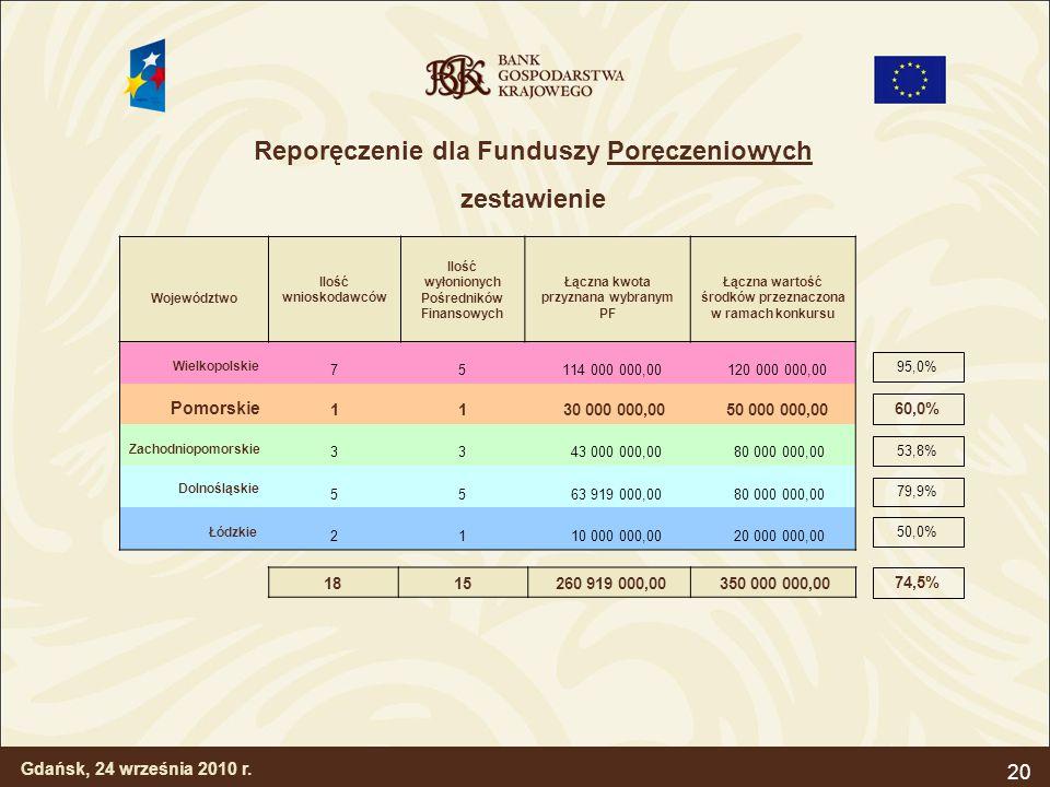 20 Województwo Ilość wnioskodawców Ilość wyłonionych Pośredników Finansowych Łączna kwota przyznana wybranym PF Łączna wartość środków przeznaczona w